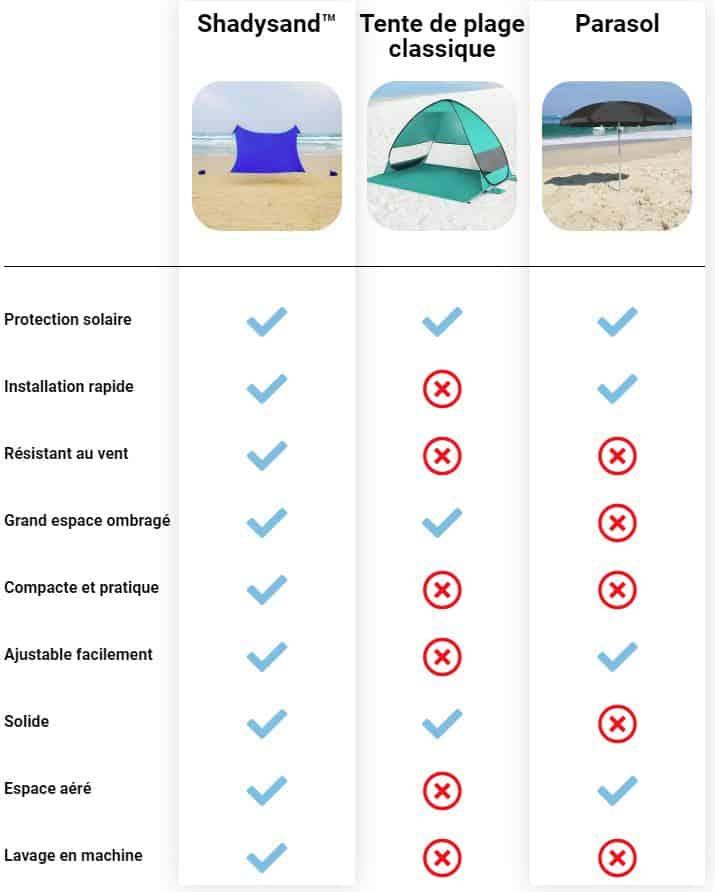 comparatif shadysand tente de plage parasol